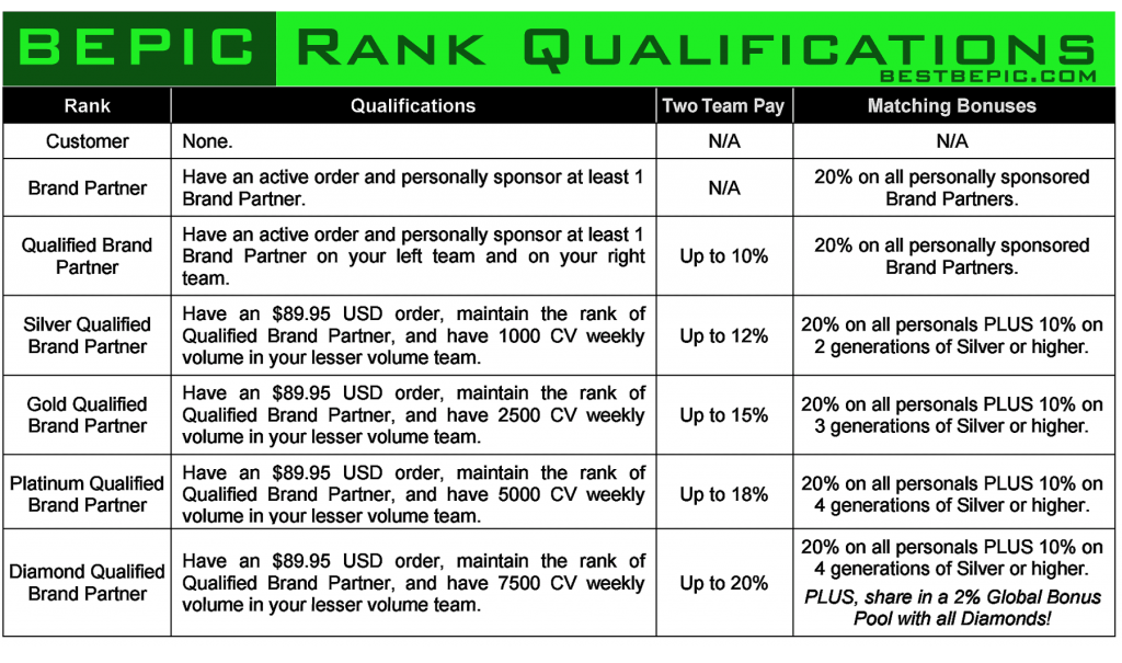 Rank Qualifications in BEpic company and compensation plan