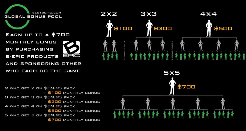 b-Epic's Monthly Lifestyle Bonuses
