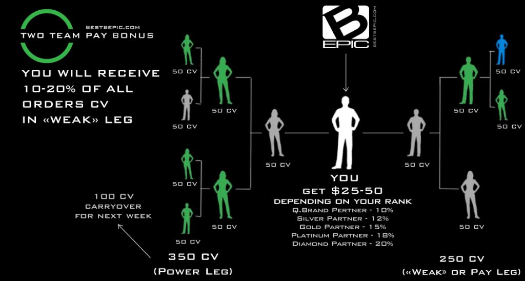 Bepic bonus - Two Team Pay