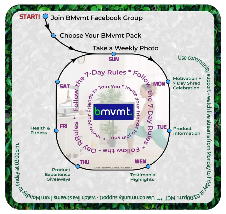 BEpic BMvmt 7 day shred program guide